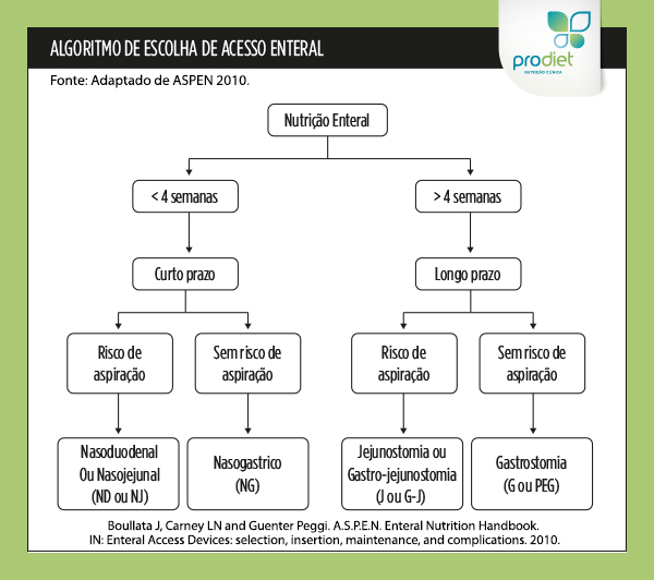 dieta enteral via gastrostomia