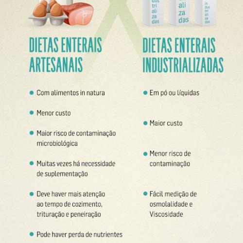 Dietas enterais industrializadas X artesanais
