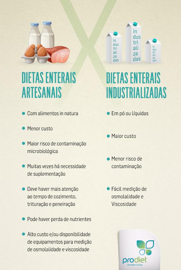 Tipos de dietas enterais