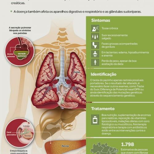 Fibrose Cística – saiba mais sobre esta doença