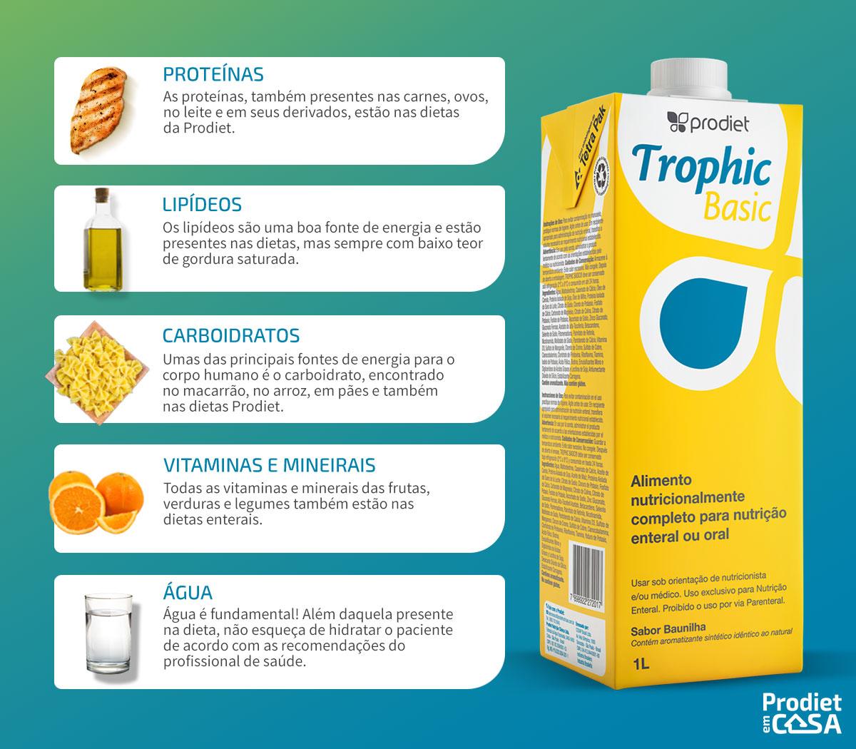 Prodiet-Trophic-2