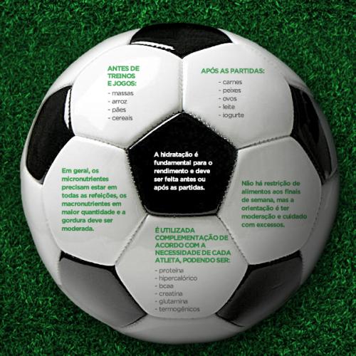 Você sabe como é a alimentação de um jogador de futebol?