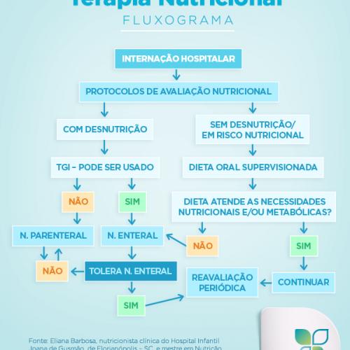 Terapia Nutricional em pediatria