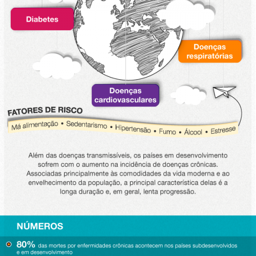 Doenças crônicas: a epidemia do Século XXI