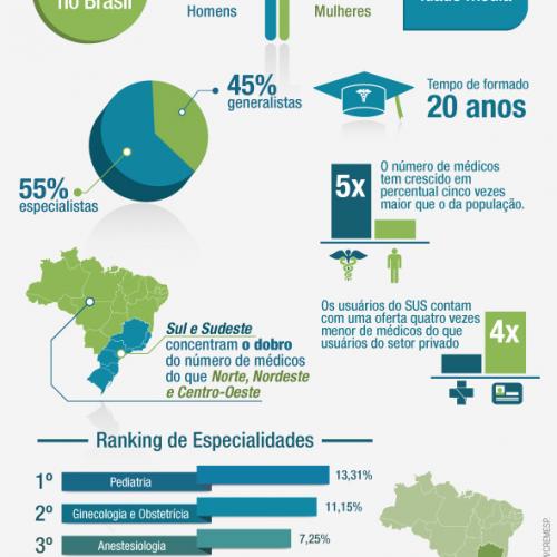 Perfil do médico brasileiro