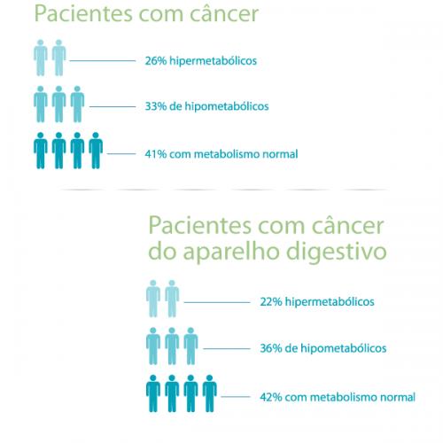 Terapia Nutricional em pacientes com câncer