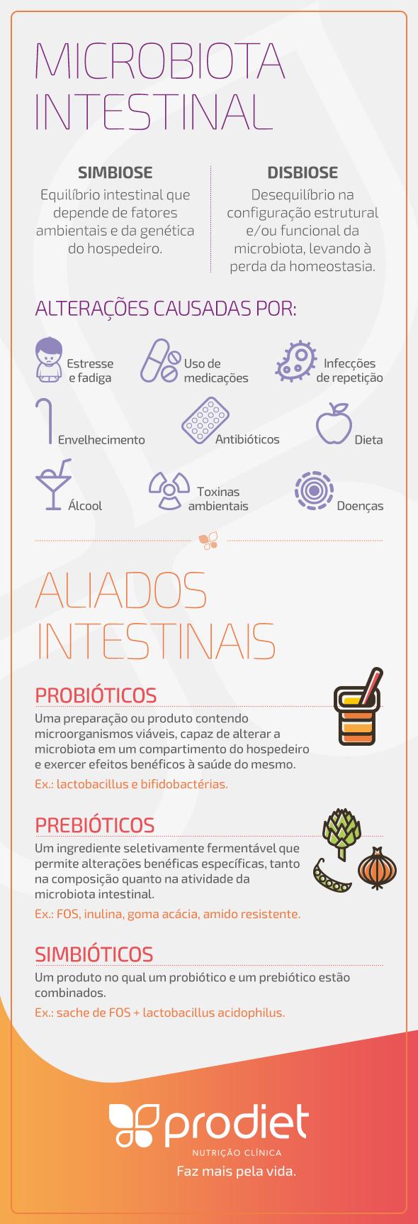 Infografico_Microbiota_Intestinal_Sindrome_Metabolica