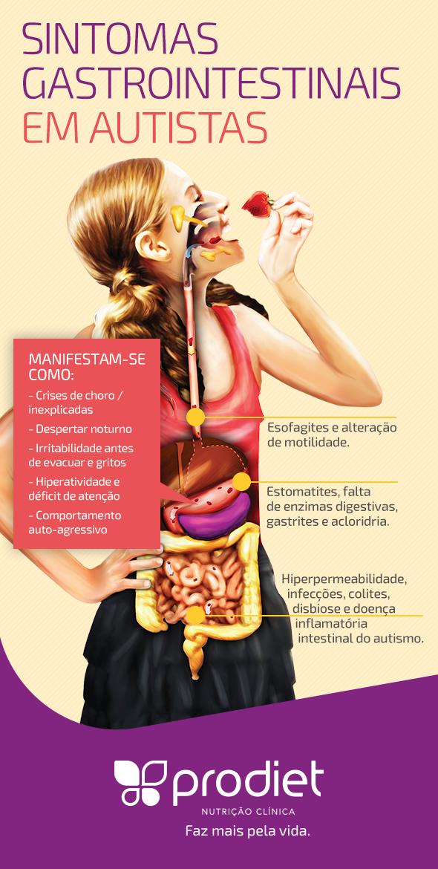 Sintomas Gastrointestinais Autismo