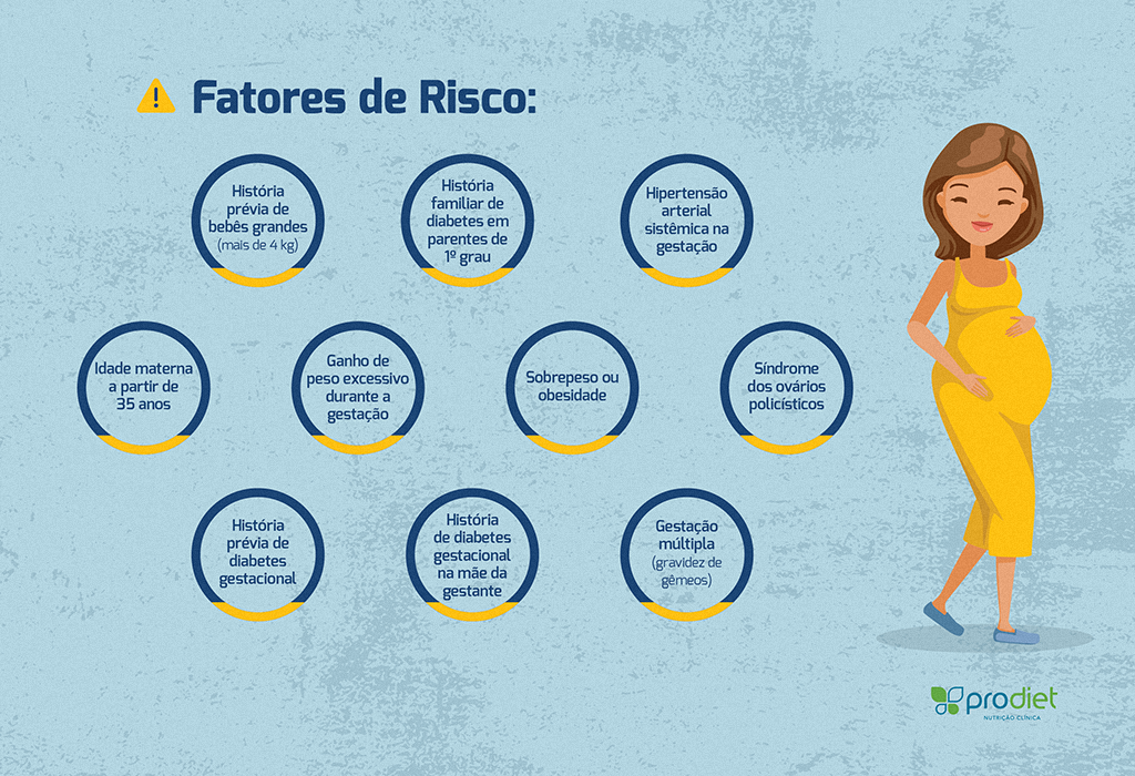 Diabetes gestacional dieta portugues
